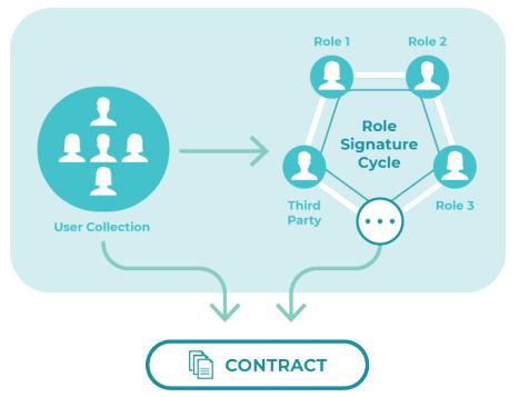 OneLedger - Giải pháp sổ cái liên Blockchain doanh nghiệp